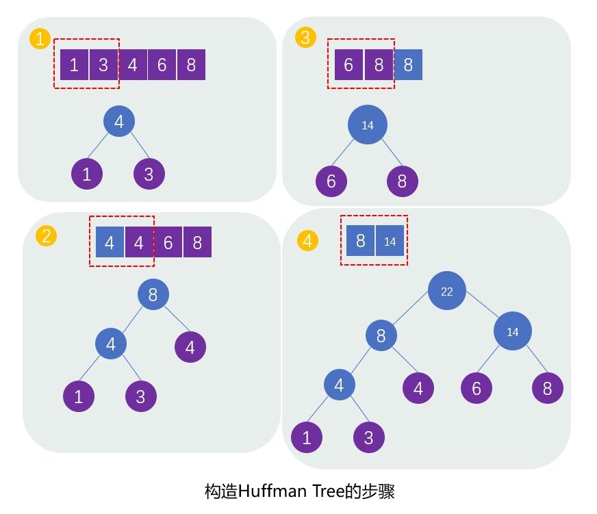 构造Huffman Tree